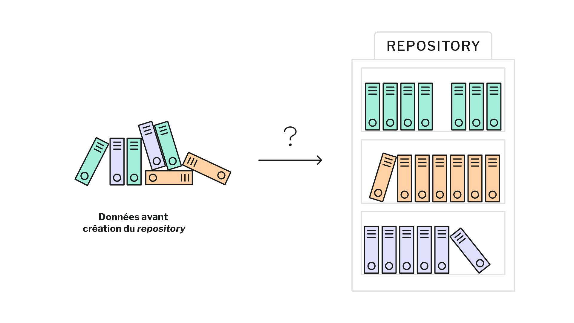 schéma montrant des données anciennes en vrac et des données classées dans un repository