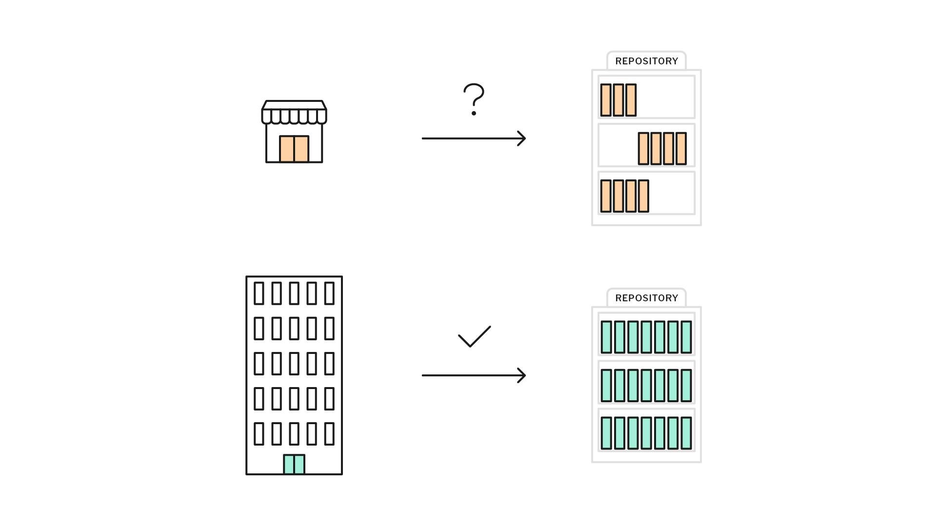 schéma montrant la différence du volume des recherches entre une grande et une petite structure